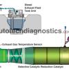 Diesel Emission DEF System Operation – 2010 EPA Regulation
